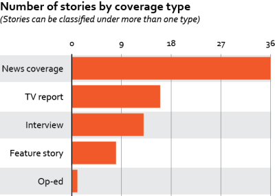 Number of stories by coverage type.