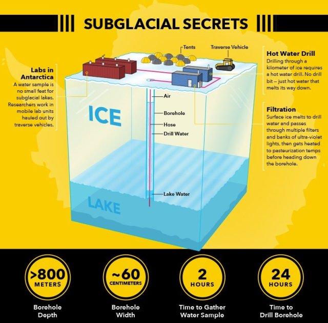 Mysterious Alien World Hidden Beneath Antarctic Subglacial Lakes - Discovered
