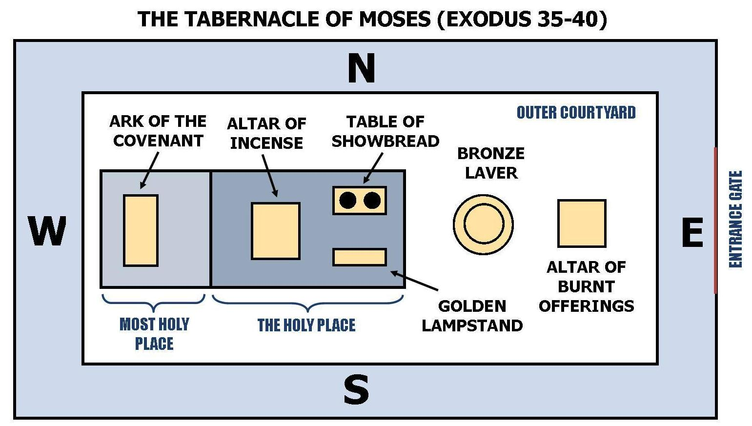 Diagram Tabernacle Holy