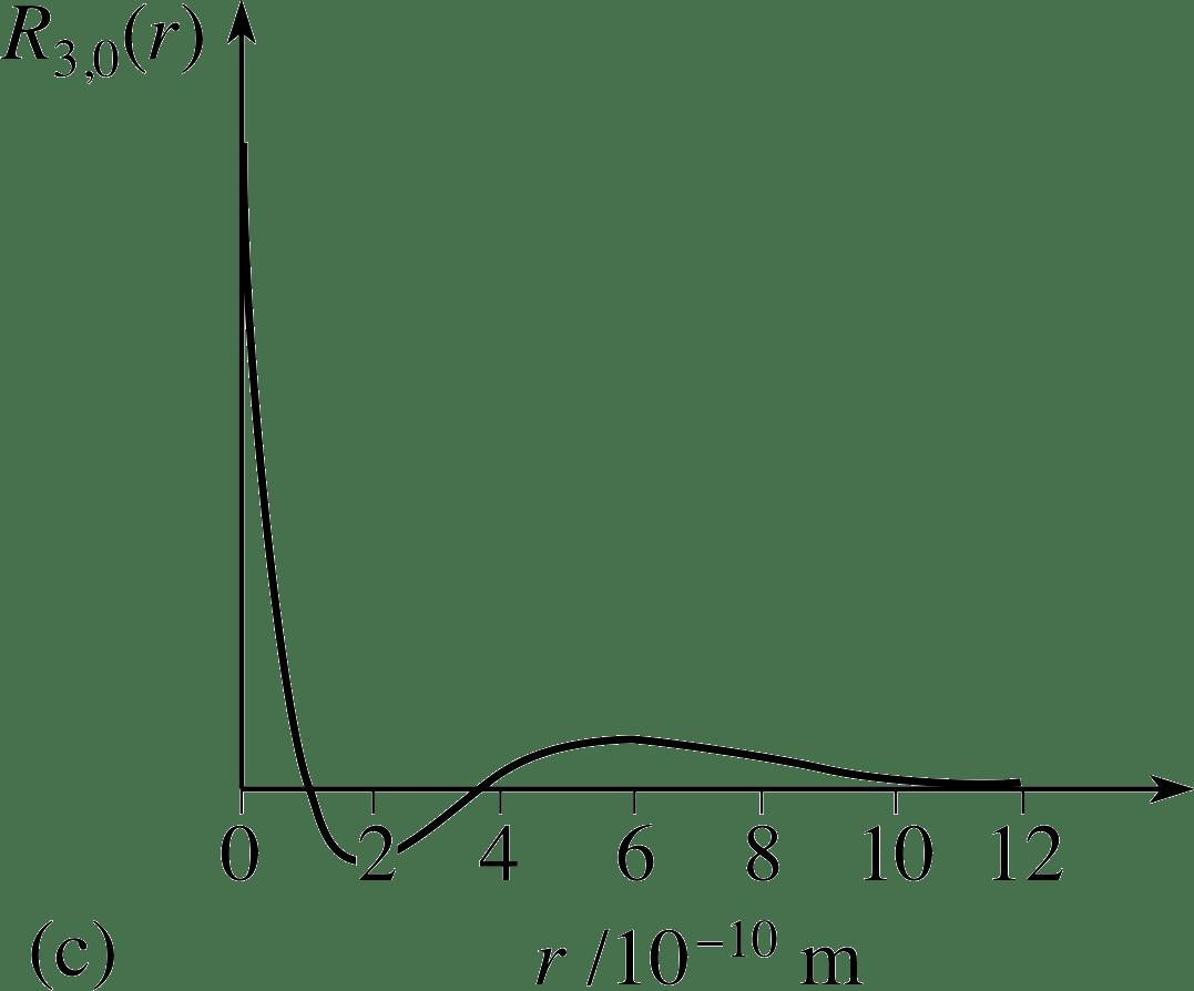 Solution Of Schrodinger Equation For Hydrogen Atom