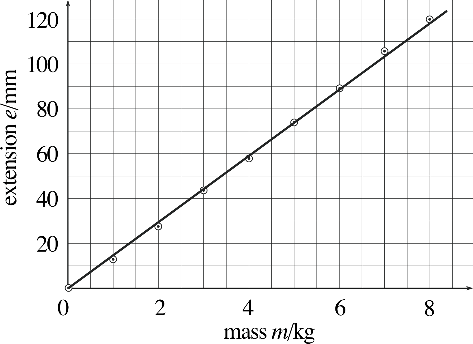 hight resolution of 4 2 determining the gradient and intercept of a linear graph