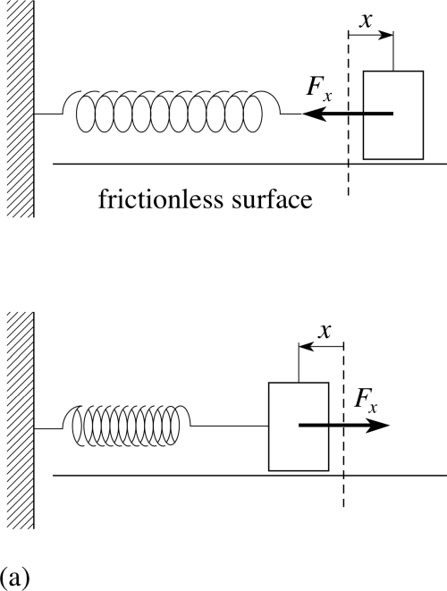 small resolution of 2 2 strain potential energy in a stretched or compressed spring
