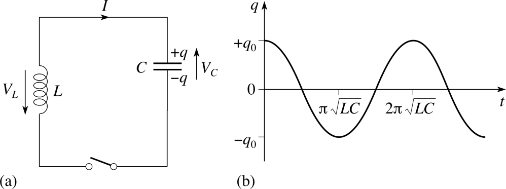 medium resolution of 3 3 oscillations in lc circuits