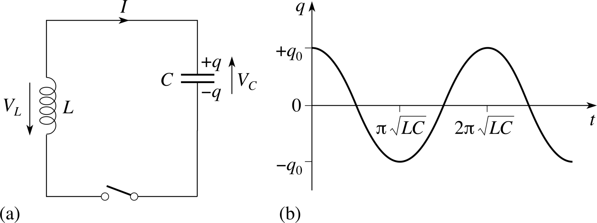hight resolution of 3 3 oscillations in lc circuits
