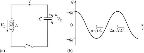 small resolution of 3 3 oscillations in lc circuits