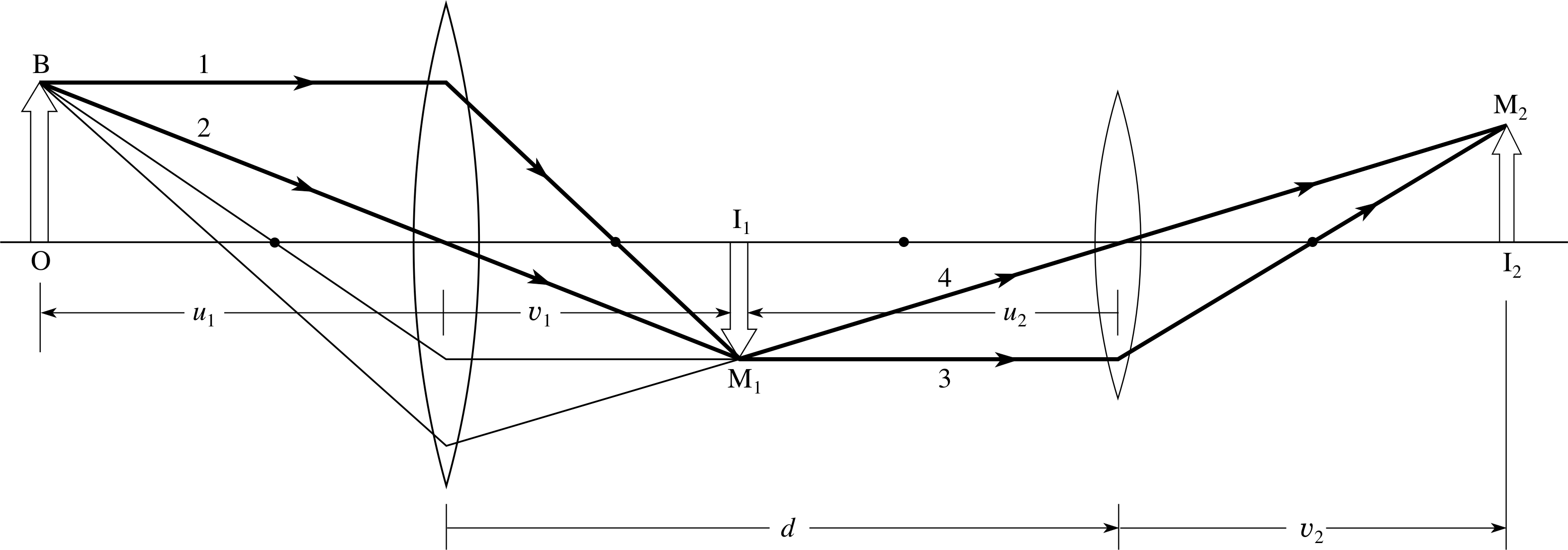 ray diagram lenses and mirrors