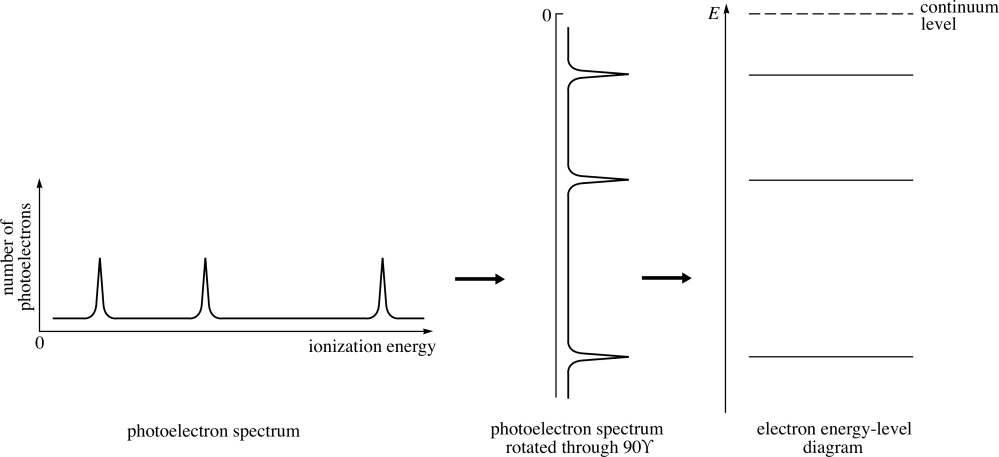medium resolution of figure 5 the relationship of the electron energy level diagram