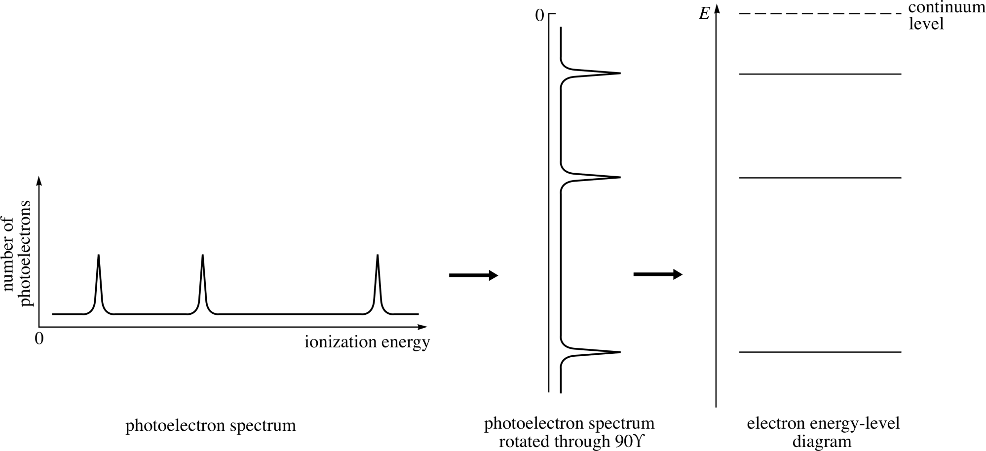 hight resolution of figure 5 the relationship of the electron energy level diagram