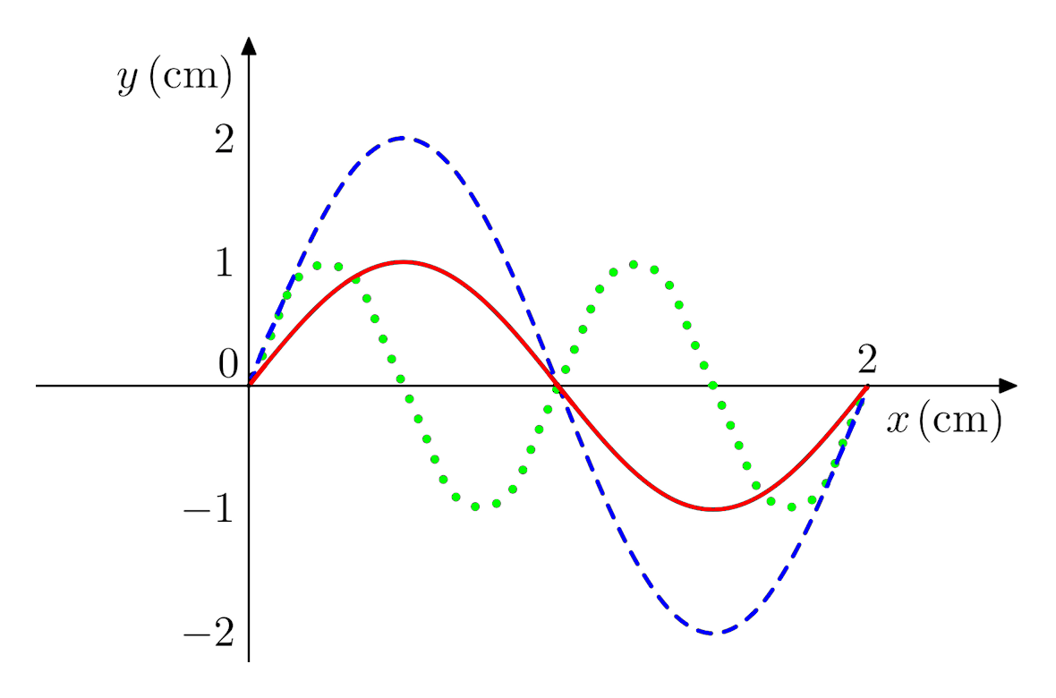 hight resolution of  a what is the amplitude of the solid red wave