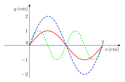 small resolution of  a what is the amplitude of the solid red wave