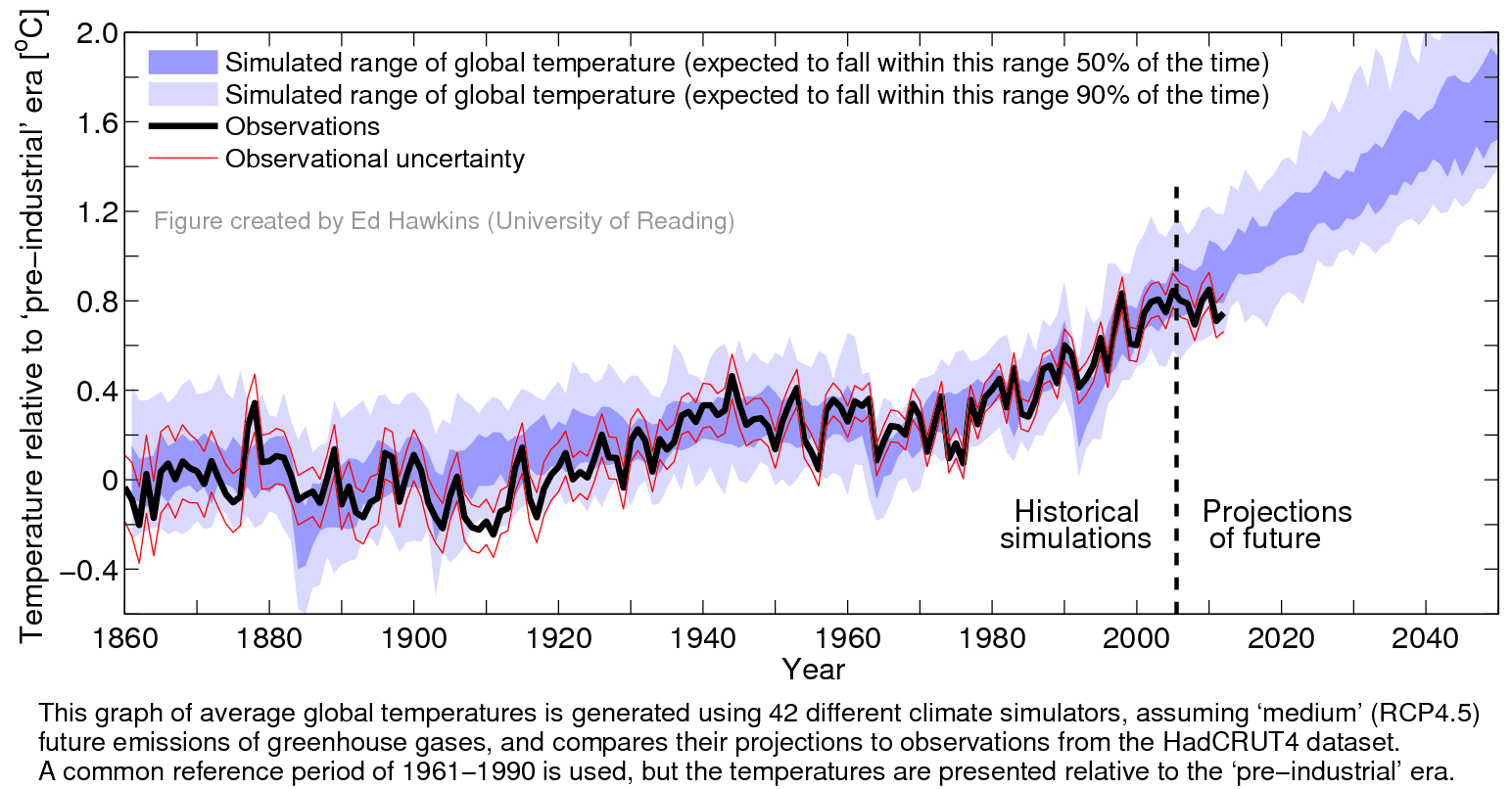 Source: http://www.climate-lab-book.ac.uk/2013/recent-slowdown/