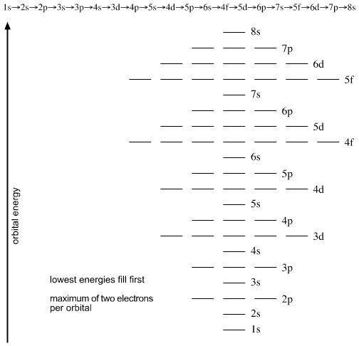 orbital diagram for arsenic 2003 nissan 350z wiring orbitals chart solid datanet co shell ora exacta
