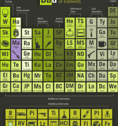breaking bad periodic table [ 800 x 1110 Pixel ]
