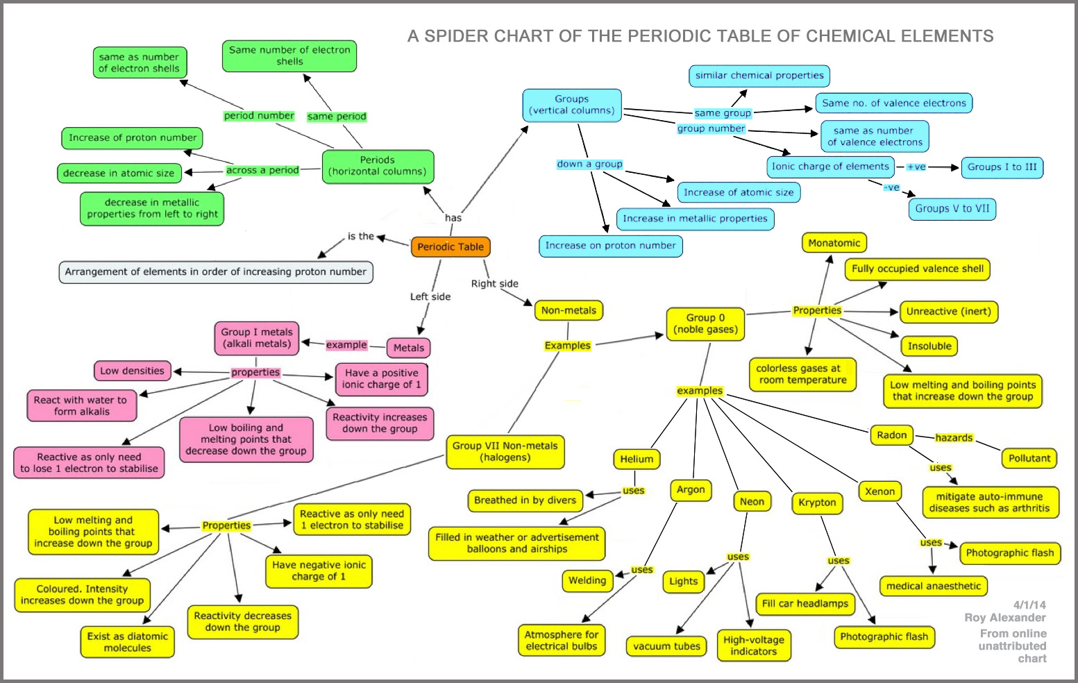 periodic elements diagram of the earths layers table database chemogenesis spider chart