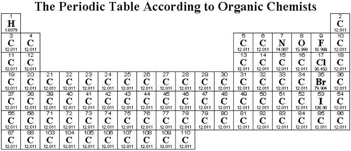 Visually appealing periodic table ? : chemistry