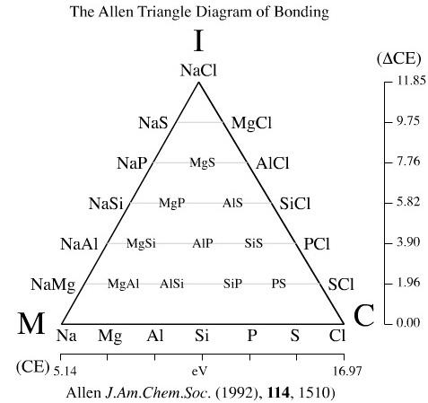 van Arkel-Ketelaar Triangles