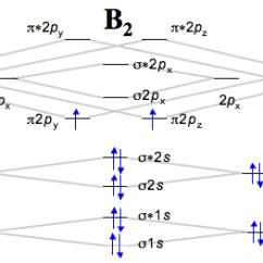 Molecular Orbital Energy Diagram For N2 Goodman Heat Pump Control Wiring 5.7a: \(\pi \)-bonding In \(co_2\) - Chemistry Libretexts