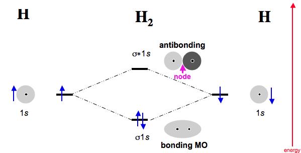 molecular orbital diagram for he2 taotao 50cc scooter wiring diatomic species | mo theory chemogenesis