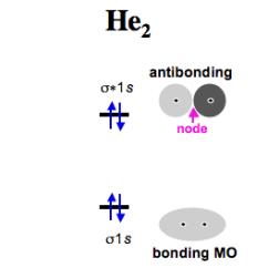 Molecular Orbital Diagram For He2 Yamaha Gas Powered Golf Cart Wiring Diatomic Species | Mo Theory Chemogenesis