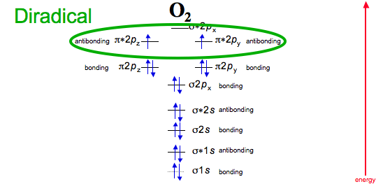 Of A Pair Of Oxygen Atoms Above Energy Level Diagrams Of Oxygen