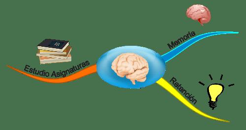 Modulo 2 Técnicas de estudio