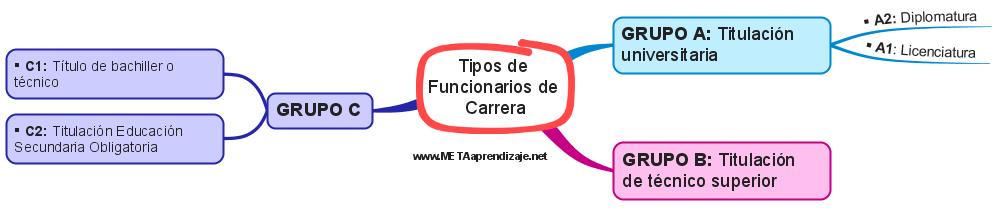 Tipos-de-Funcionarios-de-Carrera
