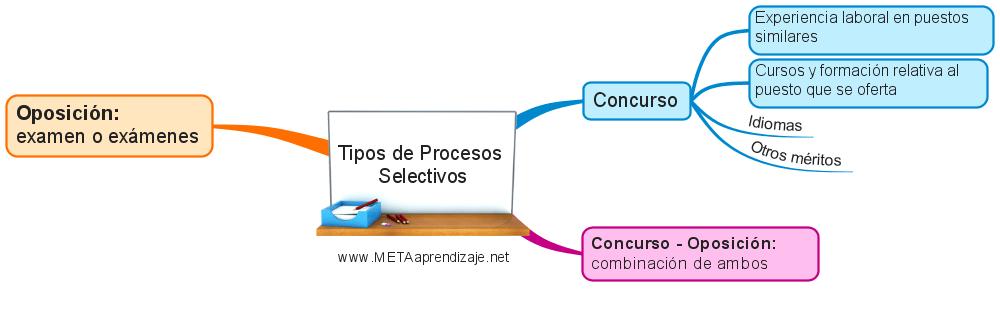 requisitos y procesos selectivos en oposiciones