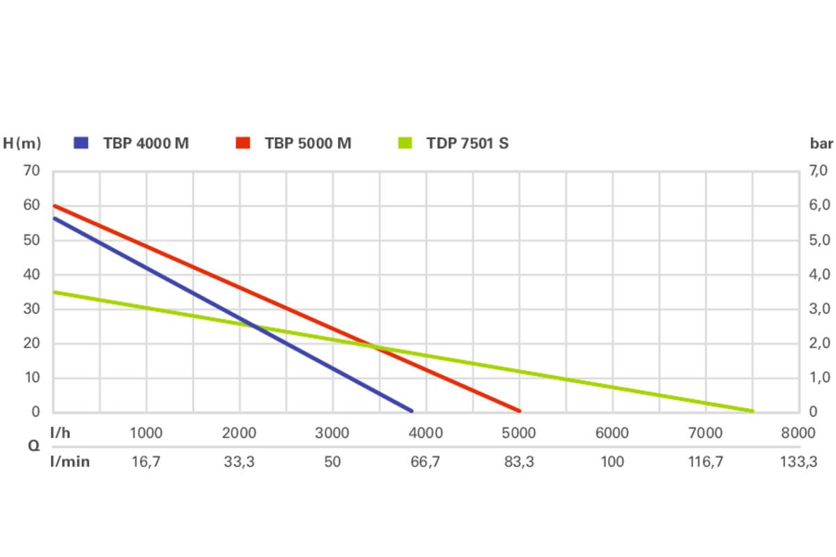 Tdp 7501 S (0250750100) Tauchdruckpumpe | Metabo Elektrowerkzeuge