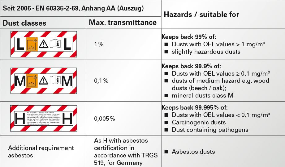 Clean Air - Clean Work:  METABO ASR 35 M ACP Vacuum Cleaner 4