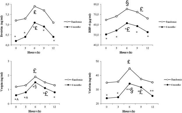 Vildagliptin compared to glimepiride on post-prandial