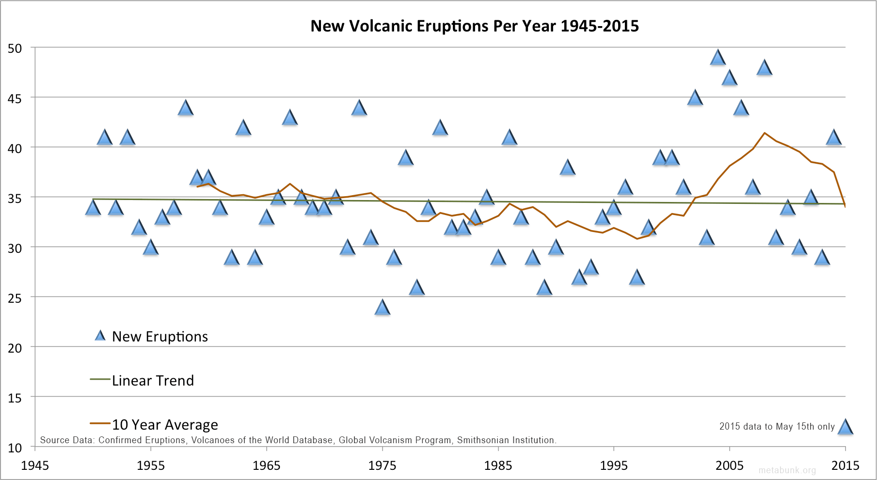 Debunked Significant Increase In Volcano Eruptions