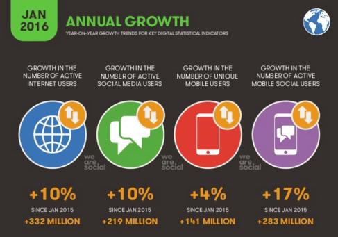 Croissance annuelle mondiale d'internet