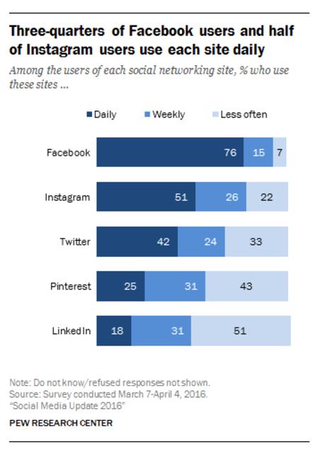 Pourcentage des utilisateurs des réseaux sociaux utilisant le site chaque jour