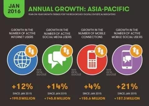 Croissance d'internet en Asie et dans le pacifique