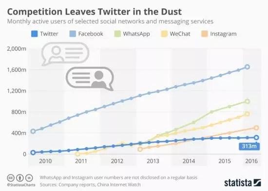 Croissance de Twitter