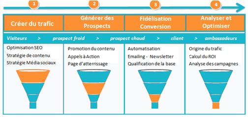 Les 4 étapes du funnel de l'Inbound Marketing