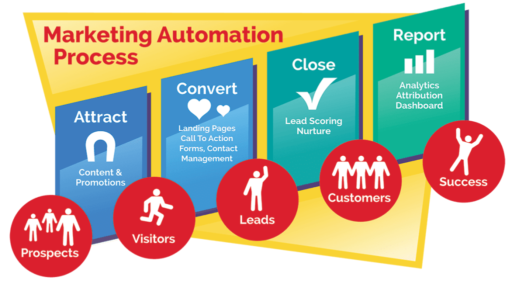 Le marketing automation fait partie du e-marketing