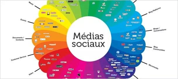Medias sociaux et e-Marketing