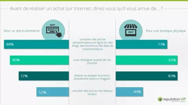 Outils de marketing mobile des avis en ligne