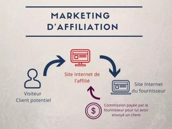 Le marketing d'affiliation pour gagner de l'argent