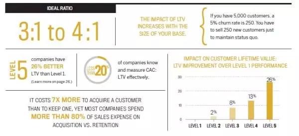 Calcul du coût d'acquision client
