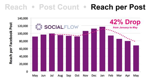 Le flux d'actualités de facebook en forte chute