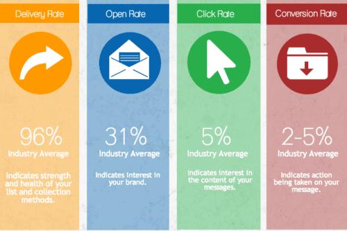 Metrique de marketing par email