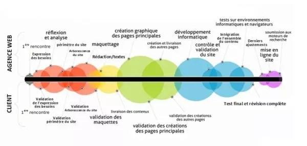 graphique du processus de création de site internet personnalisé