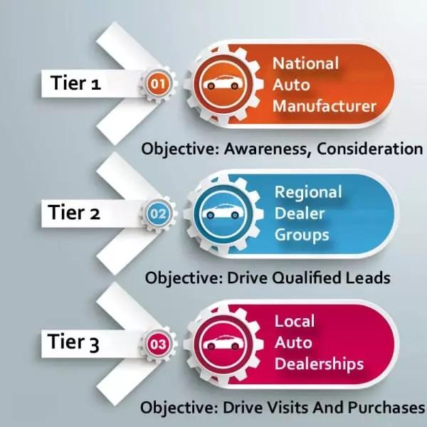 Les trois échelons de marketing automobile