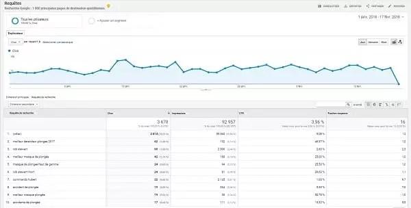 Rapports de recherche externe dans Google Analytics