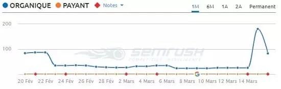 Forte augmentation du trafic après la mise à jour du 9 Mars 2018 de l'algorithme de Google