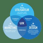 Analyse expérience utilisateur de site internet peut améliorer votre site