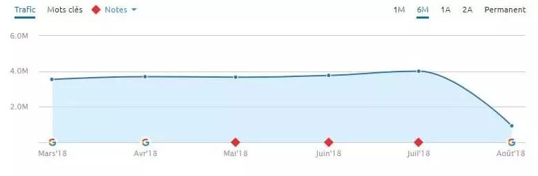Encore une autre chute massive lors de la mise à jour de l'algorithme du 1er août 2018.