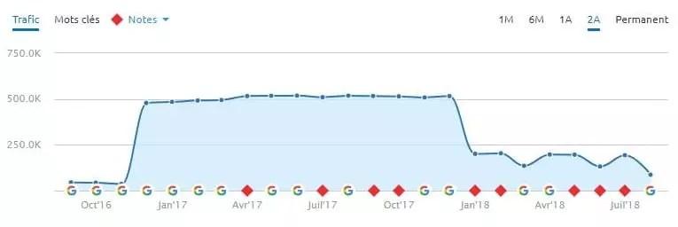 Votre site chutera en même temps que le site que vous suivez suite à un tsunami algorithmique